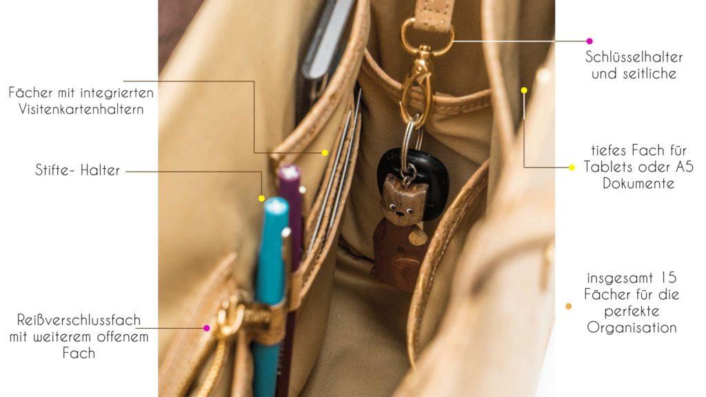 Foto mit Beschreibung der Taschen und Möglichkeiten zur Organisation in einer Bag Affair-Tasche