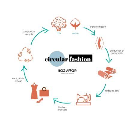 Circular fashion visual explanation