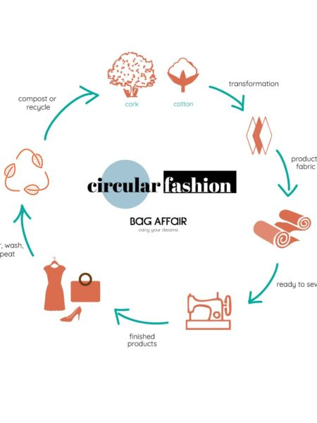 Circular fashion visual explanation
