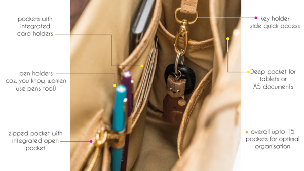 Photo with description of pockets and ways to organize in a Bag Affair bag